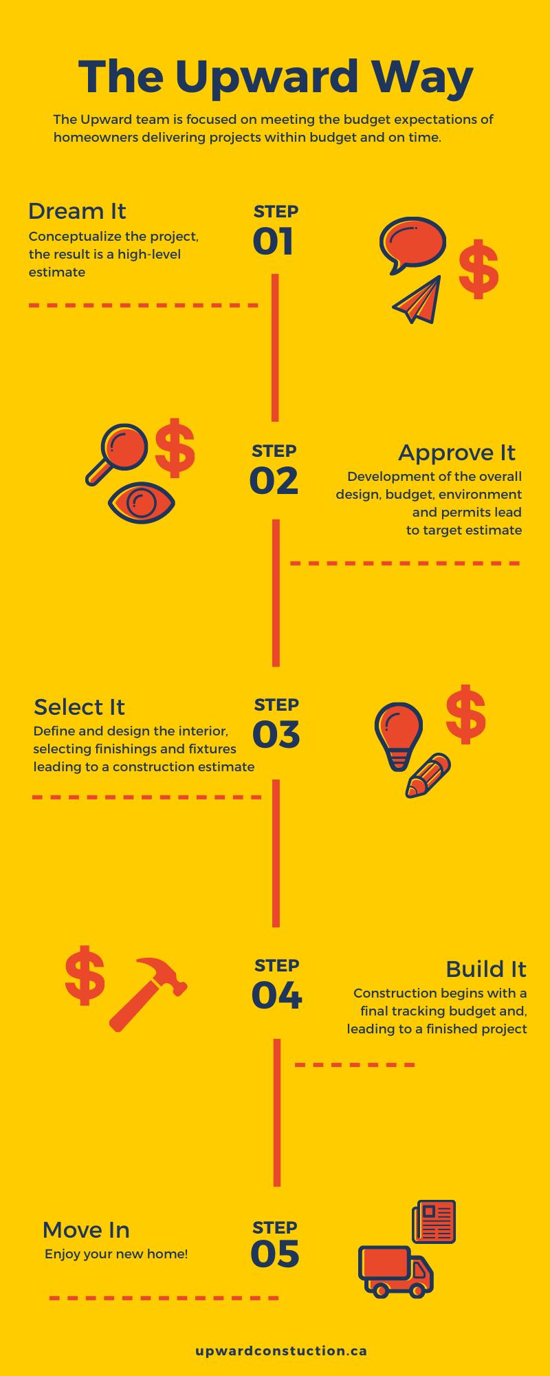The Upward Way Project Budget Process